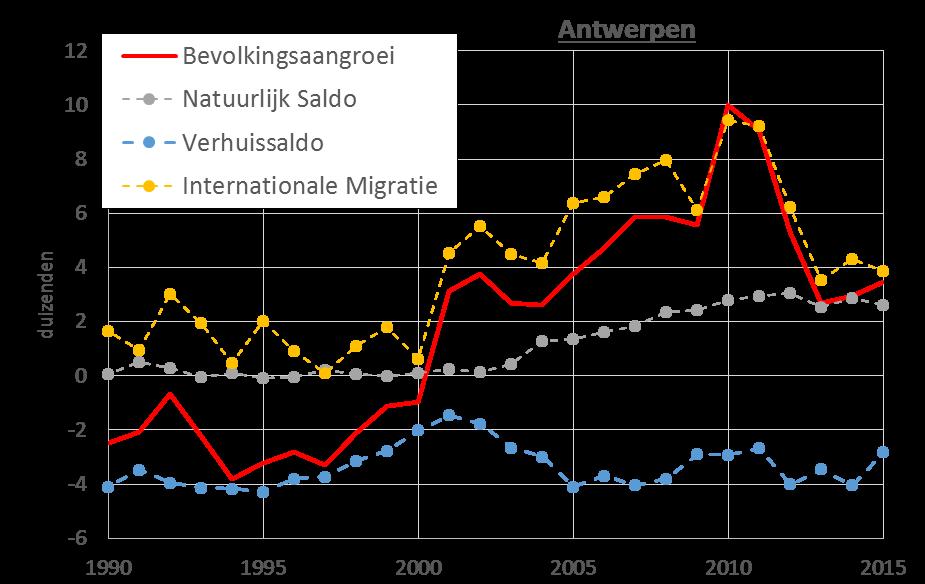 verschil emigratie en immigratie